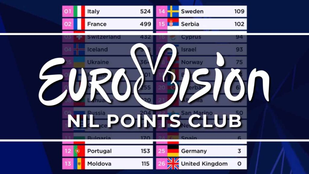 Eurovision Song Contest – Nil Points Club