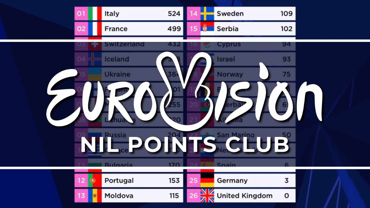 Eurovision Song Contest - Nil Points Club